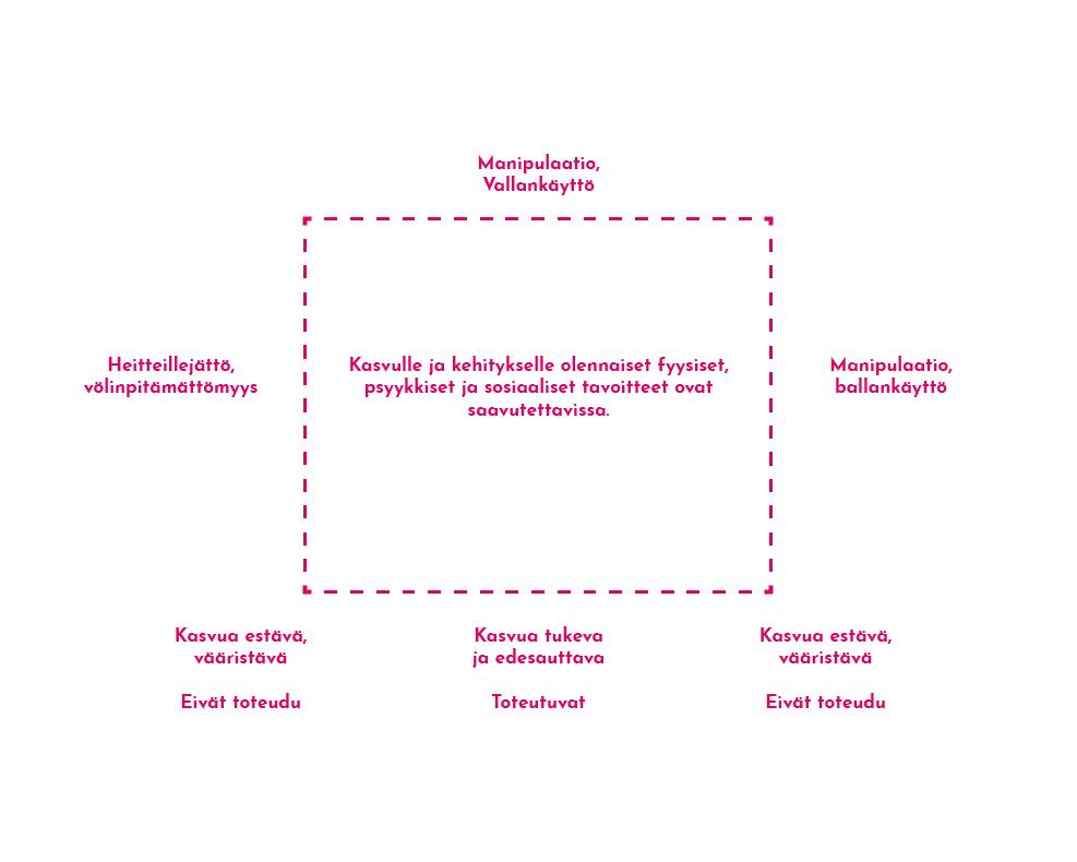 Kuvio 2. Kasvua ja kehitystä tukeva sekä sitä vääristävä toiminta Latomaa (2011) mukailen