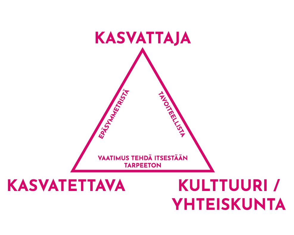 Latomaata (2011) mukaillen pedagoginen suhde rakentuu kasvattajan, kasvatettavan ja kulttuurin tai yhteiskunnan välillä. Kasvattajan ja yhteiskunnan välillä toimitaan tavoitteellisesti, kasvattajan ja kasvatettavan suhde on epäsymmetrinen ja kasvatettavan ja yhteiskunnan välille syntyy tarve tehdä itsestään tarpeeton.
