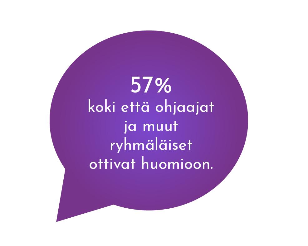 Yhdessäolo - 57% koki että ohjaajat ja muut ryhmäläiset ottivat huomioon.