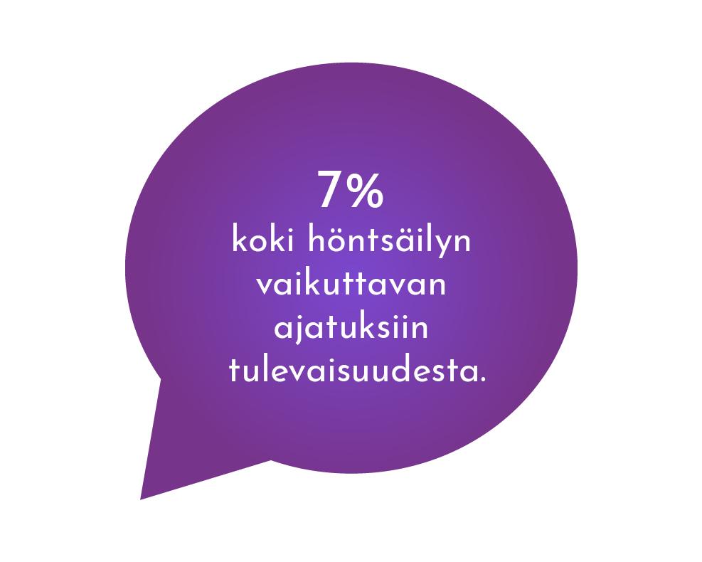 Vahvuudet - 7% koki höntsäilyn vaikuttavan ajatuksiin tulevaisuudesta.