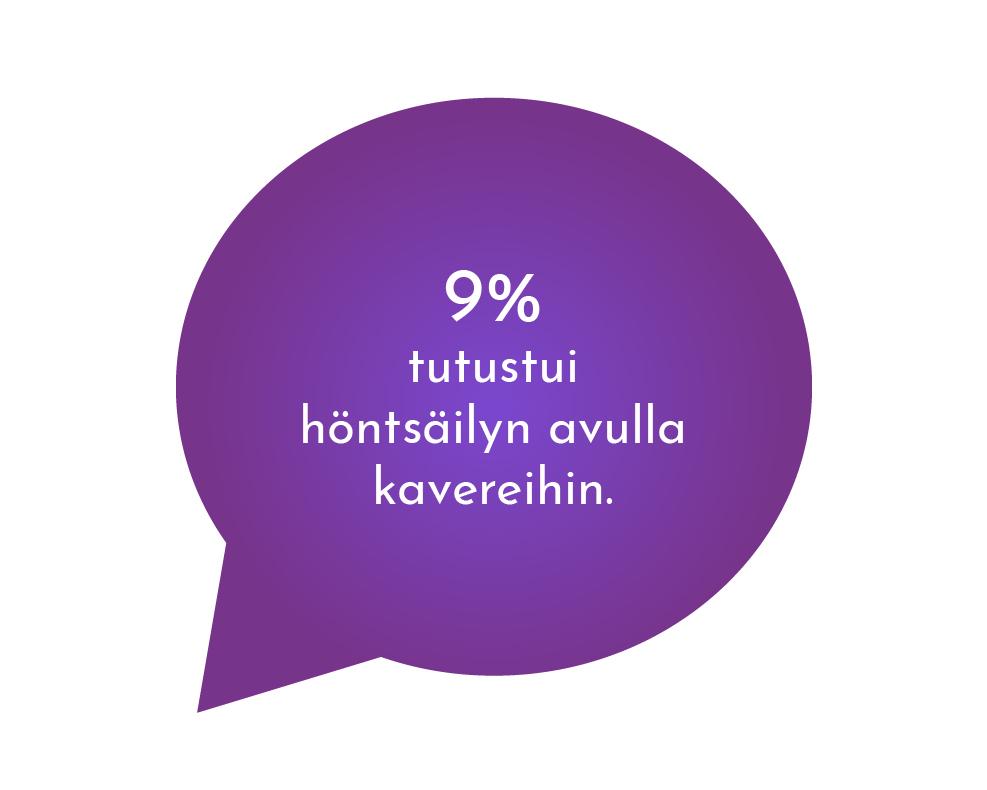 Hyvinvointi ja terveys - 9% tutustui höntsäilyn avulla koulukavereihin.