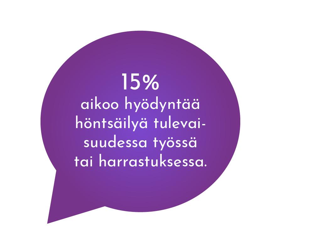 Hyvinvointi ja terveys - 15% aikoo hyödyntää höntsäilyä tulevaisuudessa työssä tai harrastuksissa