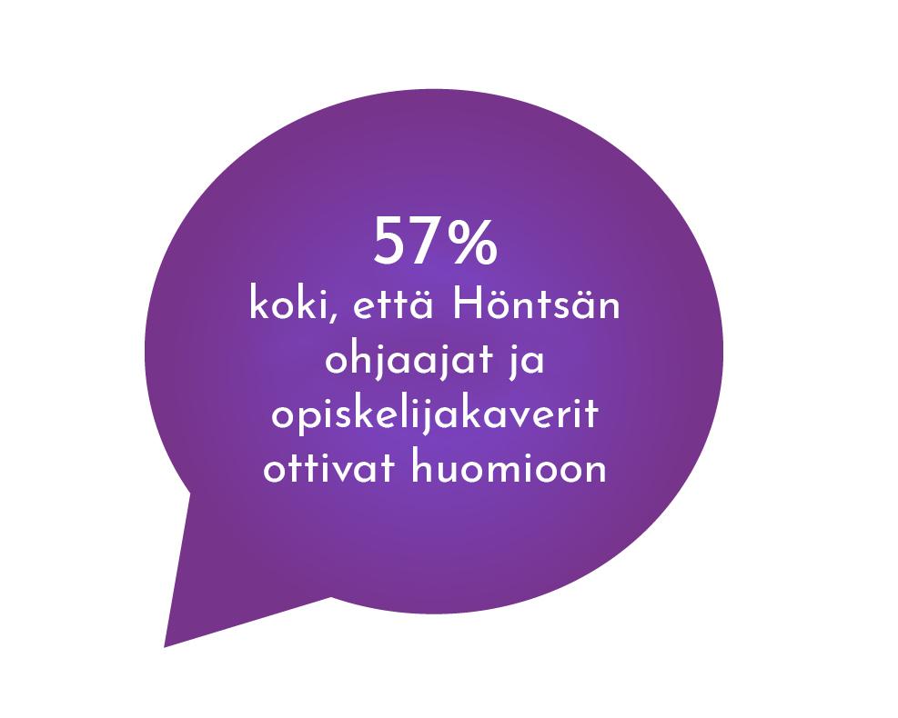 57% koki, että Höntsän ohjaajat ja opiskelijakaverit ottivat huomioon