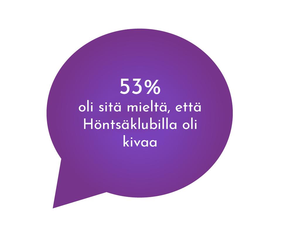 53% oli sitä mieltä, että Höntsäklubilla oli kivaa